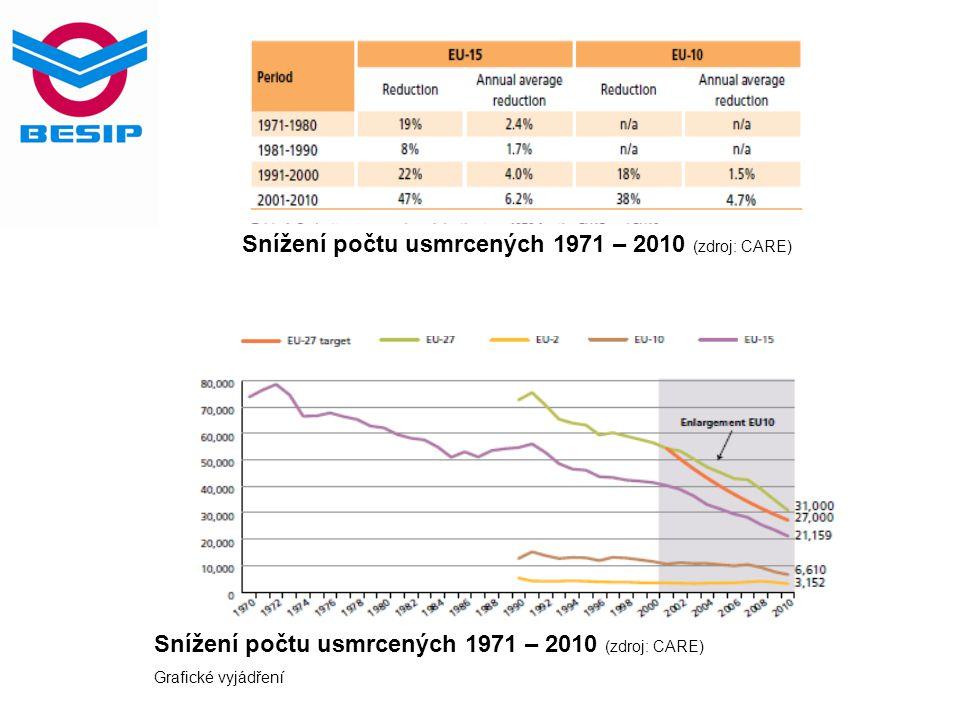 Počet usmrcených na 1 milión obyvatel v letech 2001 a 2010 (zdroj: ETSC) Tradičními premianty jsou Švédsko, Velká Británie a Nizozemsko