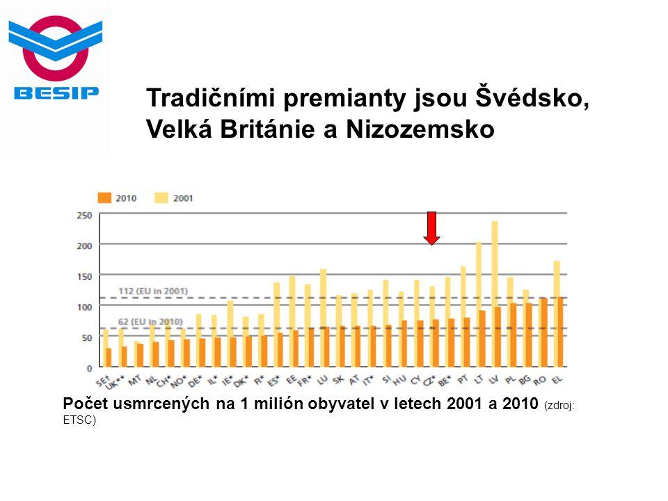 V ČR je v rámci EU nejmenší podíl usmrcených motocyklistů na strojích do 50 ccm Podíl usmrcených jezdců na motocyklech do 50 ccm (průměr let 2007-2009, zdroj: ETSC)