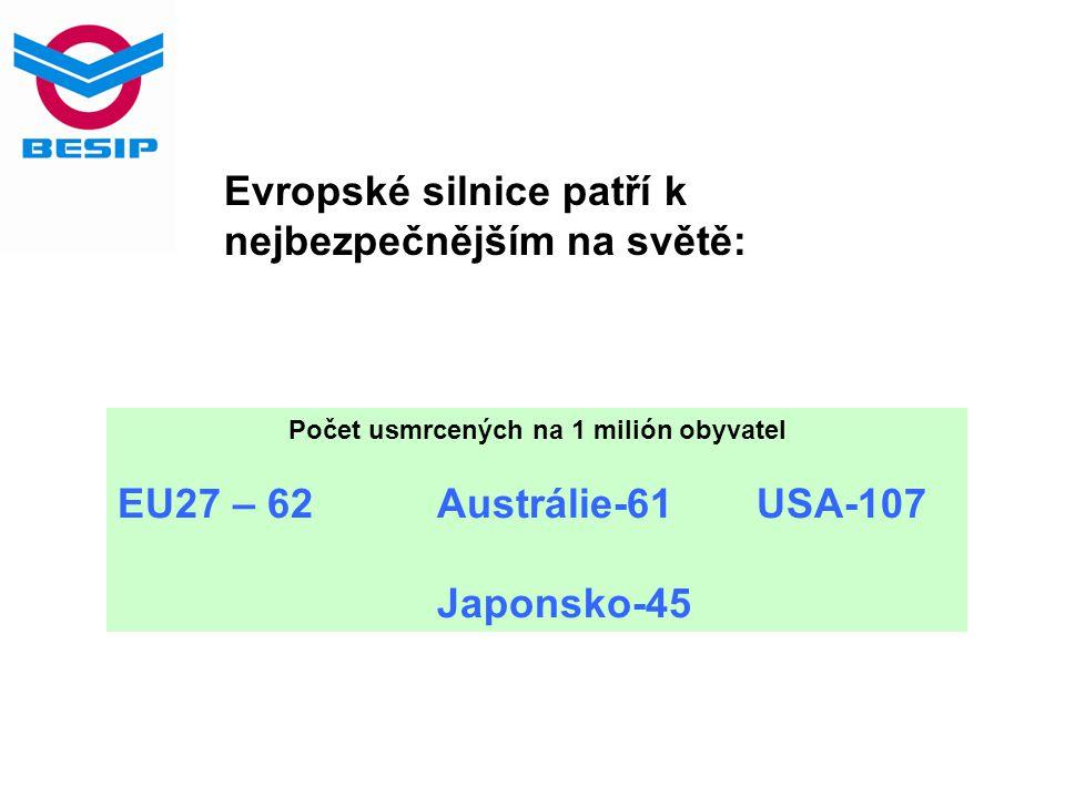 Počet usmrcených na 1 milión obyvatel EU27 – 62Austrálie-61USA-107 Japonsko-45 Evropské silnice patří k nejbezpečnějším na světě: