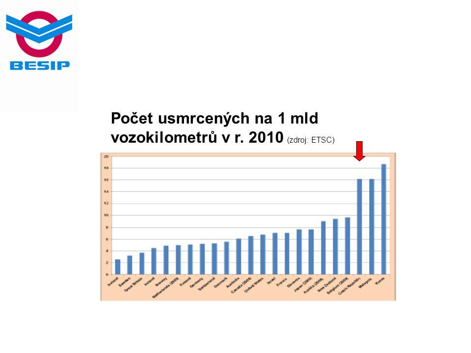 Počet usmrcených na 1 mld vozokm v Evropě (zdroj: ETSC)