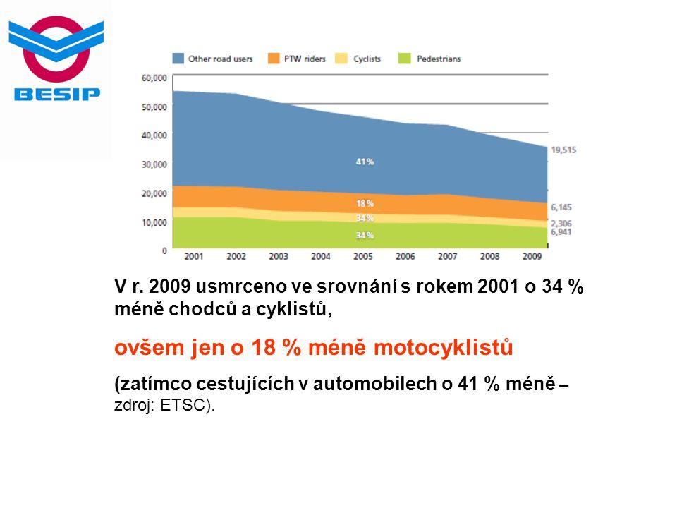 V r. 2009 usmrceno ve srovnání s rokem 2001 o 34 % méně chodců a cyklistů, ovšem jen o 18 % méně motocyklistů (zatímco cestujících v automobilech o 41