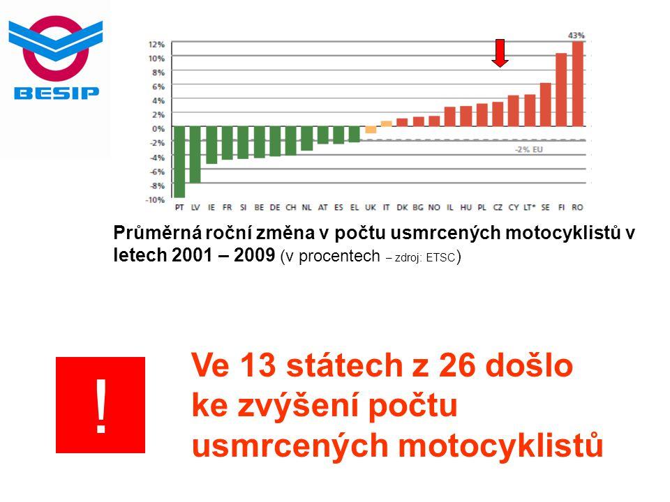 Průměrná roční změna v počtu usmrcených motocyklistů v letech 2001 – 2009 (v procentech – zdroj: ETSC ) Ve 13 státech z 26 došlo ke zvýšení počtu usmr