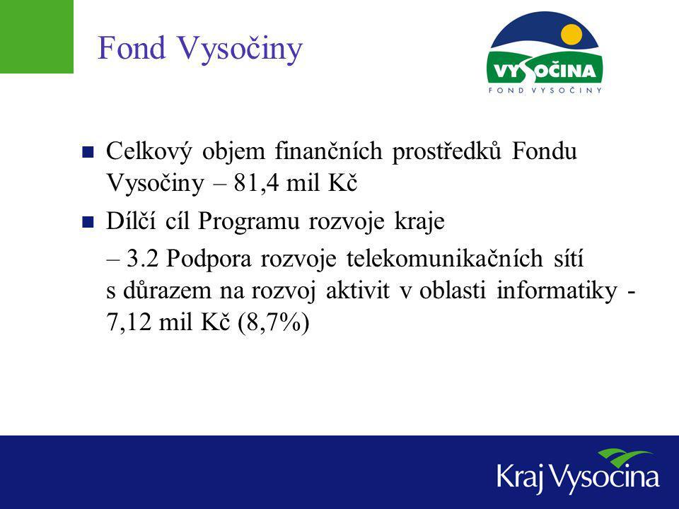 Fond Vysočiny Celkový objem finančních prostředků Fondu Vysočiny – 81,4 mil Kč Dílčí cíl Programu rozvoje kraje – 3.2 Podpora rozvoje telekomunikačníc