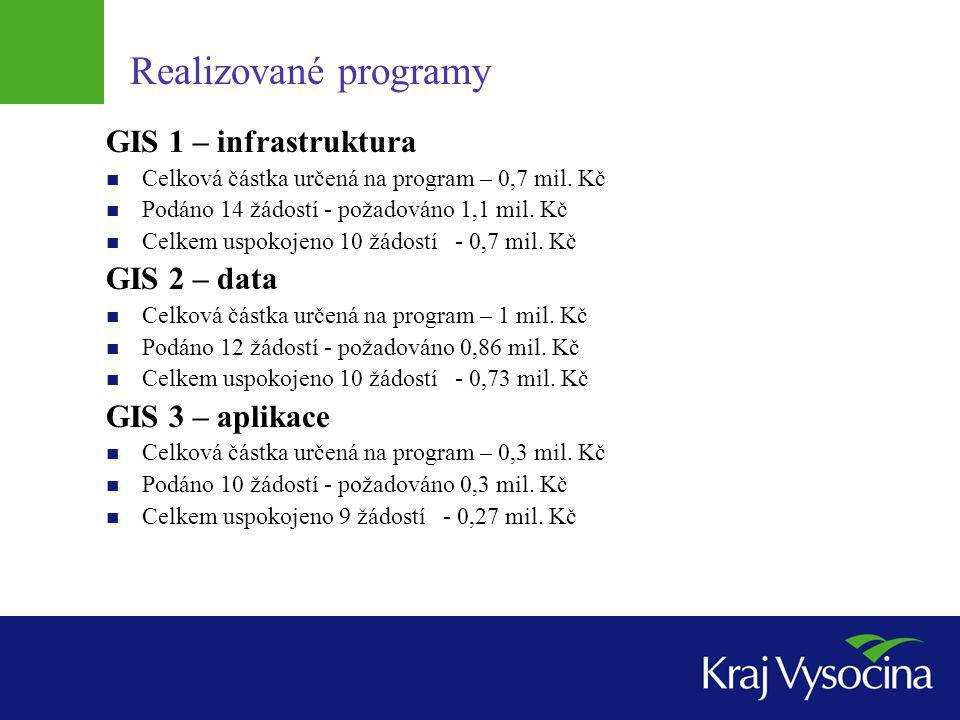 Realizované programy GIS 1 – infrastruktura Celková částka určená na program – 0,7 mil. Kč Podáno 14 žádostí - požadováno 1,1 mil. Kč Celkem uspokojen