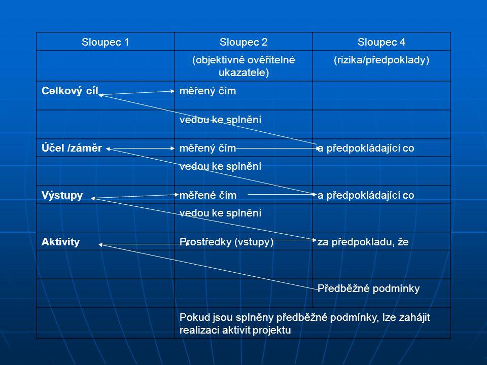 Sloupec 1Sloupec 2Sloupec 4 (objektivně ověřitelné ukazatele) (rizika/předpoklady) Celkový cílměřený čím vedou ke splnění Účel /záměrměřený číma předp