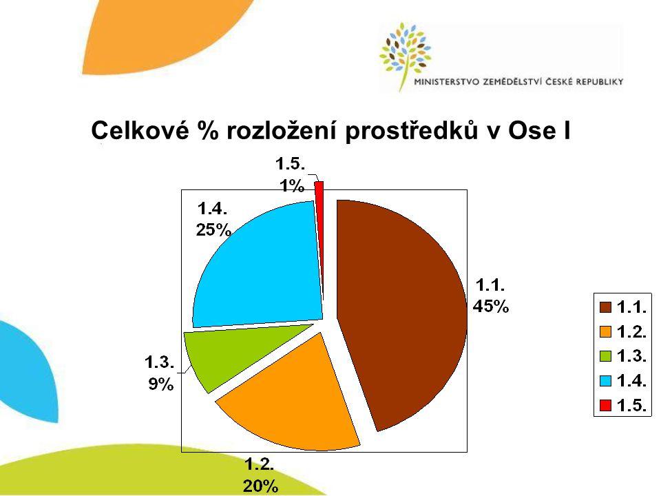 Celkové % rozložení prostředků v Ose I