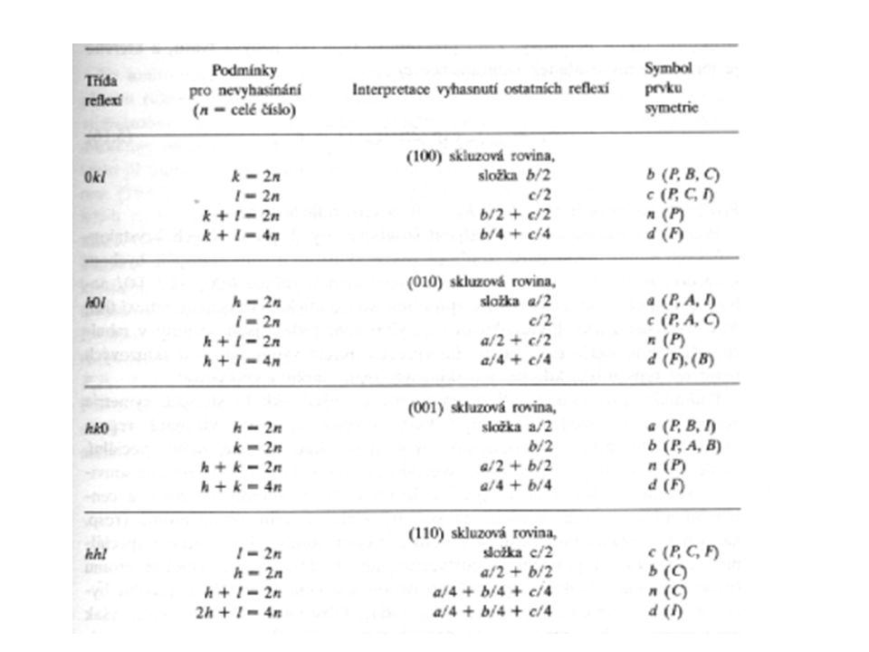 Renningerův jev – vícenásobná difrakce Komplikace při hledání prvků symetrïe Určení Laueho grupy symetrie Typu mříže Přítomnosti šroubových os a skluzových rovin Difrakční symboly mmmI--- mmmI-a- mmmIbca 122