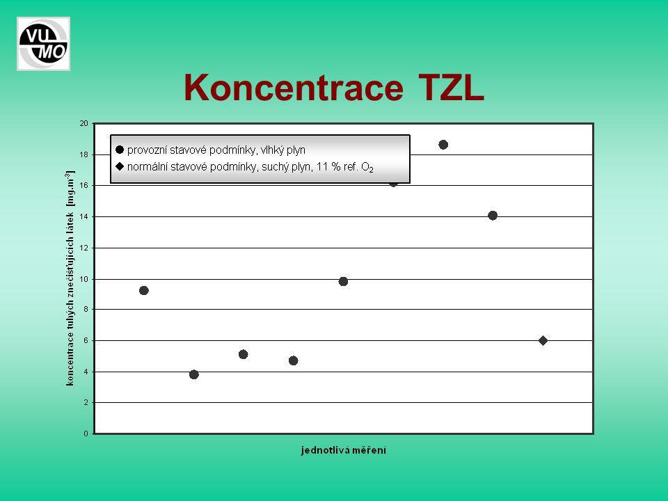 Koncentrace TZL
