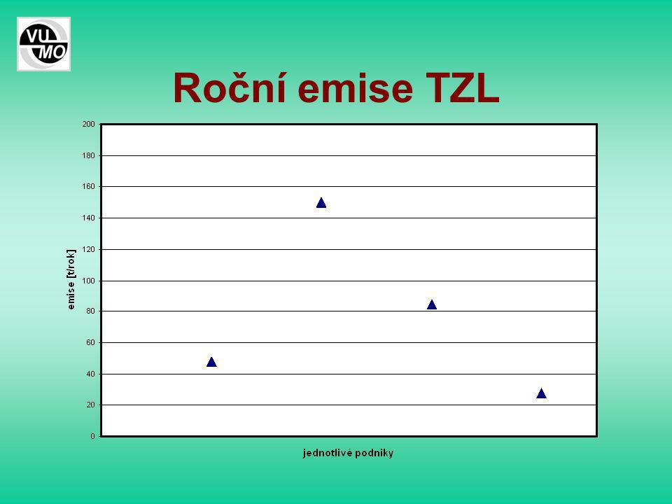Roční emise TZL