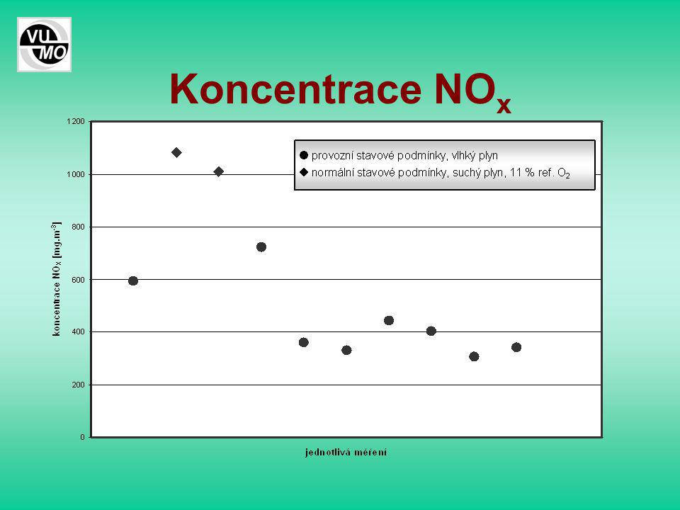 Koncentrace NO x