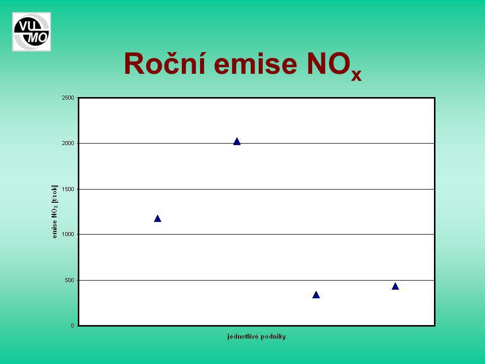 Roční emise NO x