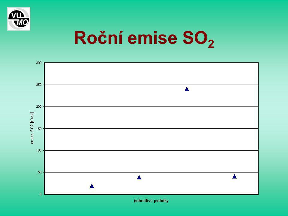Roční emise SO 2