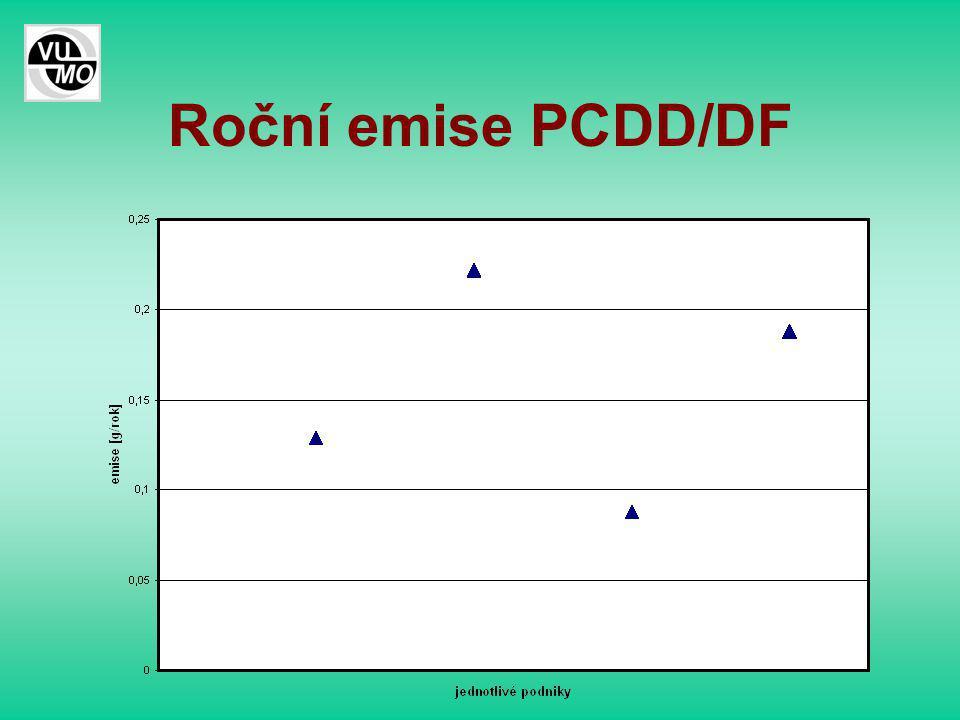 Roční emise PCDD/DF