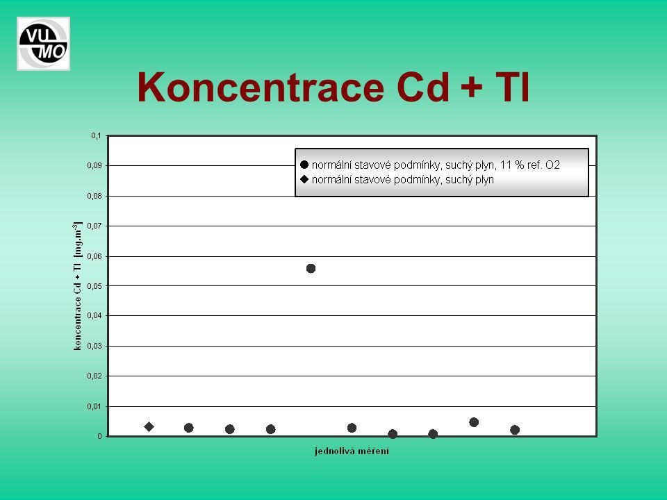 Koncentrace Cd + Tl