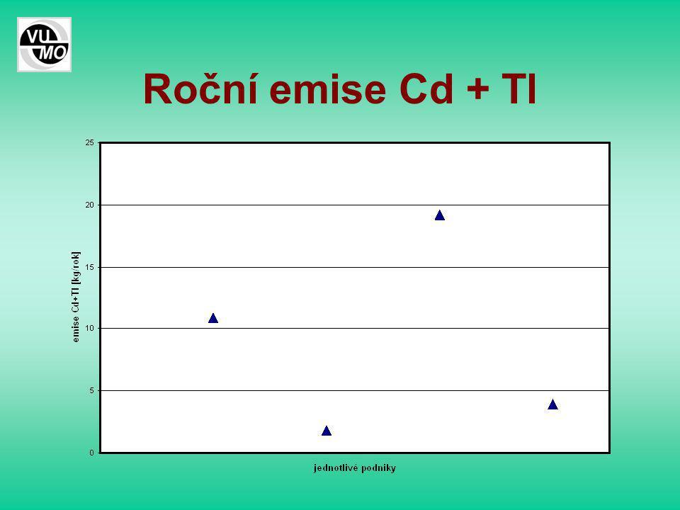 Roční emise Cd + Tl