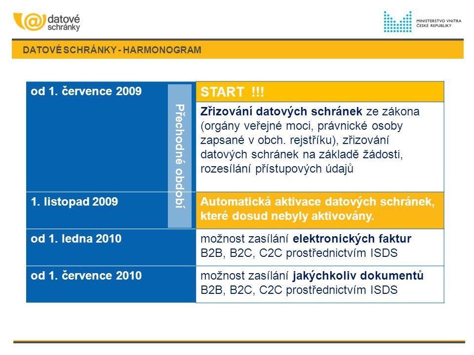 DATOVÉ SCHRÁNKY - HARMONOGRAM od 1. července 2009 START !!! Zřizování datových schránek ze zákona (orgány veřejné moci, právnické osoby zapsané v obch