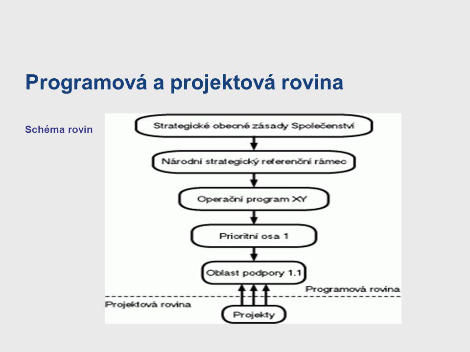 Programová a projektová rovina Schéma rovin
