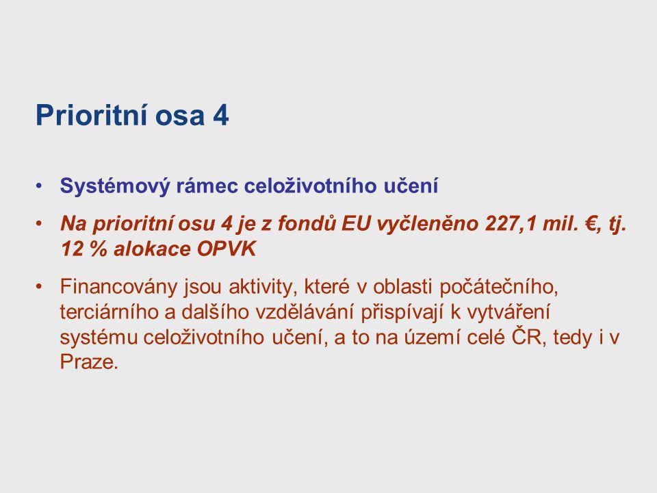 Prioritní osa 4 Systémový rámec celoživotního učení Na prioritní osu 4 je z fondů EU vyčleněno 227,1 mil. €, tj. 12 % alokace OPVK Financovány jsou ak