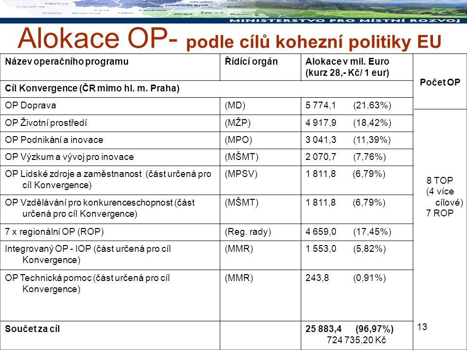 13 Alokace OP- podle cílů kohezní politiky EU Název operačního programuŘídící orgánAlokace v mil.