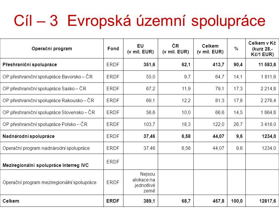 15 Operační programFond EU (v mil.EUR) ČR (v mil.