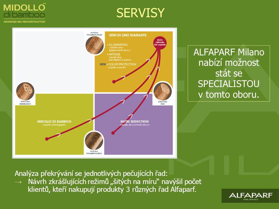 SERVISY ALFAPARF Milano nabízí možnost stát se SPECIALISTOU v tomto oboru. Analýza překrývání se jednotlivých pečujících řad: → Návrh zkrášlujících re