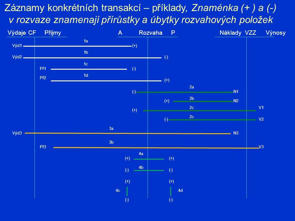 Záznamy konkrétních transakcí – příklady, Znaménka (+ ) a (-) v rozvaze znamenají přírůstky a úbytky rozvahových položek VýdajePříjmyRozvahaAPVZZVýnos