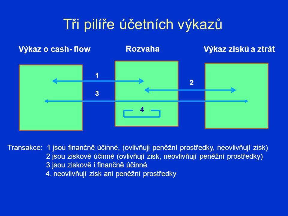 1 2 3 4 Tři pilíře účetních výkazů Transakce: 1 jsou finančně účinné, (ovlivňuji peněžní prostředky, neovlivňují zisk) 2 jsou ziskově účinné (ovlivňuj