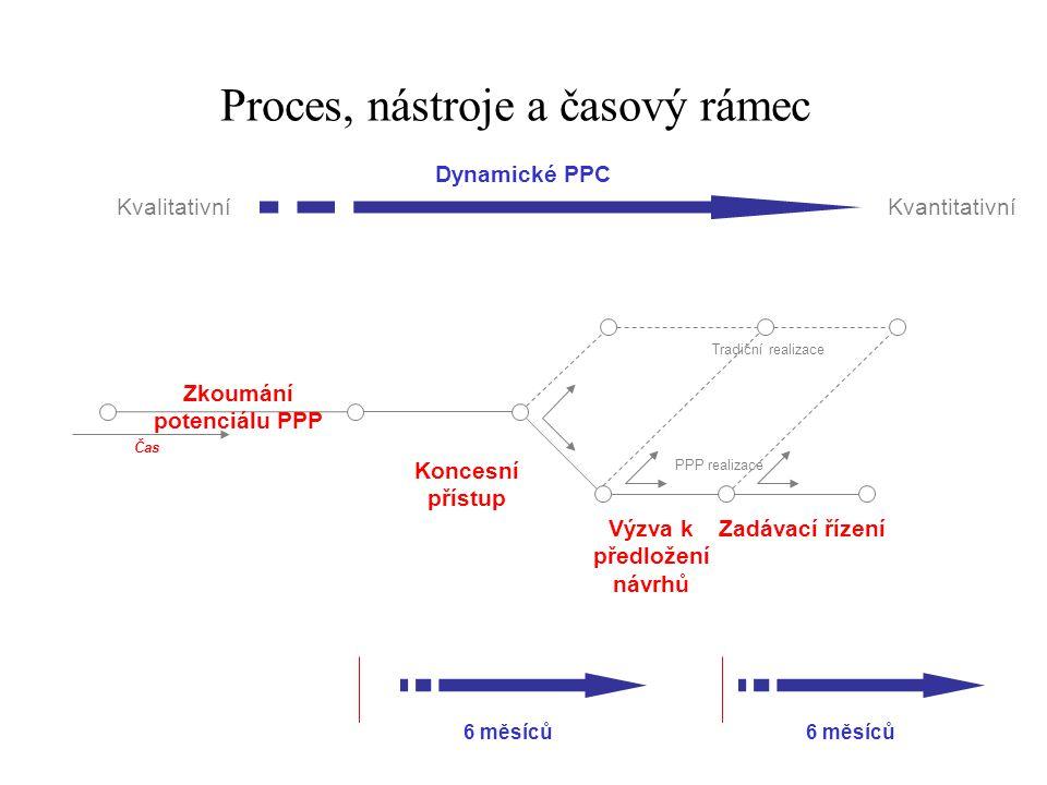 Proces, nástroje a časový rámec Zkoumání potenciálu PPP Koncesní přístup Zadávací řízeníVýzva k předložení návrhů Tradiční realizace PPP realizace Čas 6 měsíců Dynamické PPC KvalitativníKvantitativní
