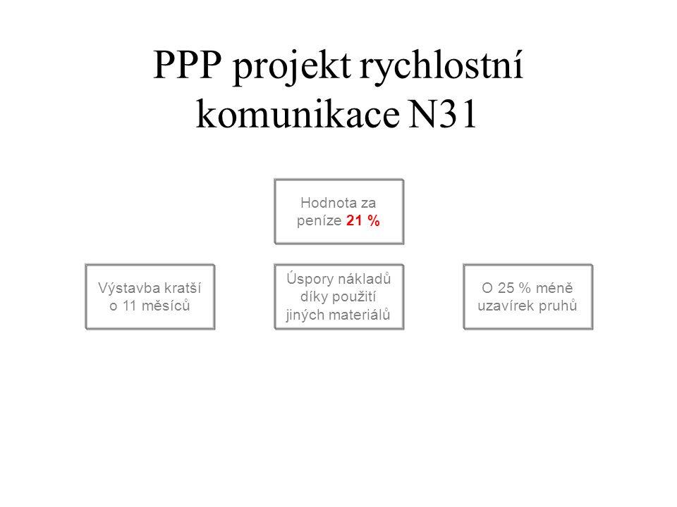 PPP projekt rychlostní komunikace N31 Hodnota za peníze 21 % Úspory nákladů díky použití jiných materiálů O 25 % méně uzavírek pruhů Výstavba kratší o 11 měsíců