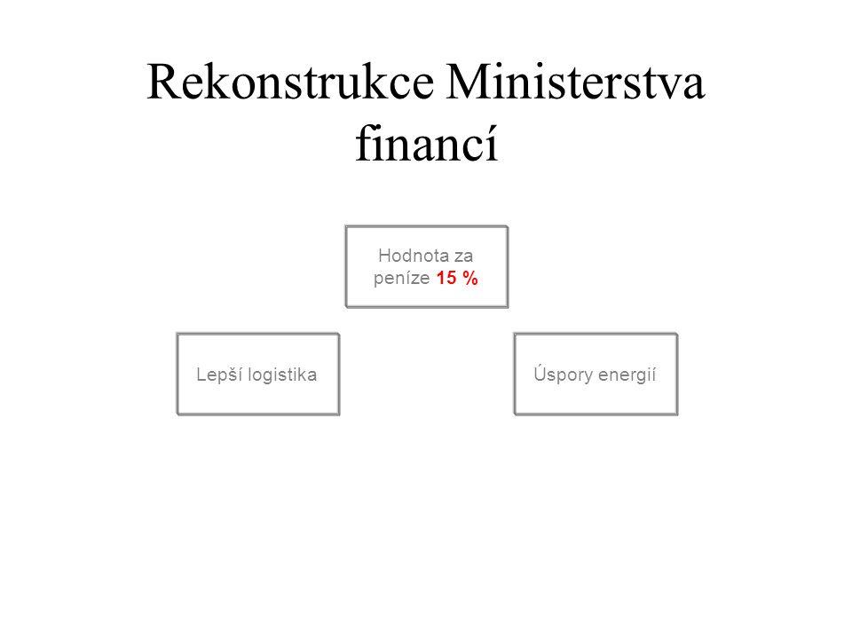 Rekonstrukce Ministerstva financí Hodnota za peníze 15 % Úspory energiíLepší logistika