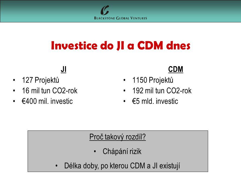 Investice do JI a CDM dnes JI 127 Projektů 16 mil tun CO2-rok €400 mil.