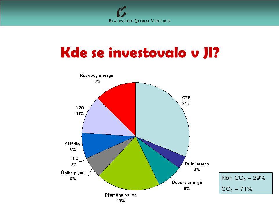 Kde se investovalo v JI? Non CO 2 – 29% CO 2 – 71%