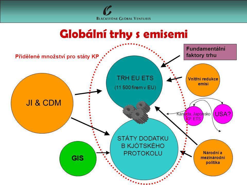 Globální trhy s emisemi TRH EU ETS (11 500 firem v EU) STÁTY DODATKU B KJÓTSKÉHO PROTOKOLU Vnitřní redukce emisí Národní a mezinárodní politika JI & CDM Kanada, Japonsko KP, ETS USA.