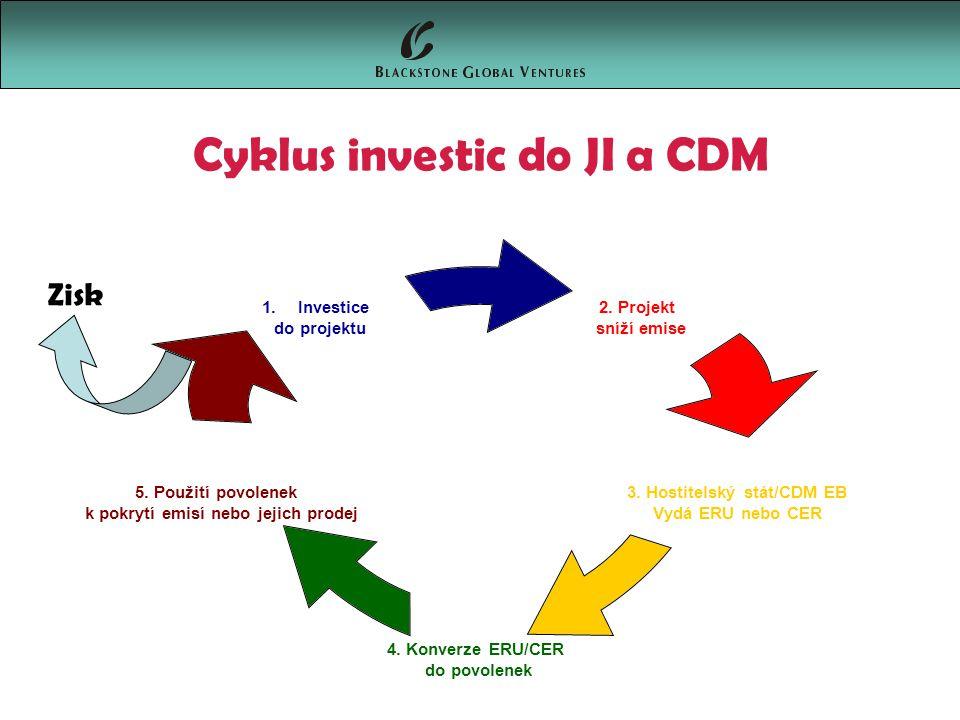Cyklus investic do JI a CDM 2. Projekt sníží emise 3.