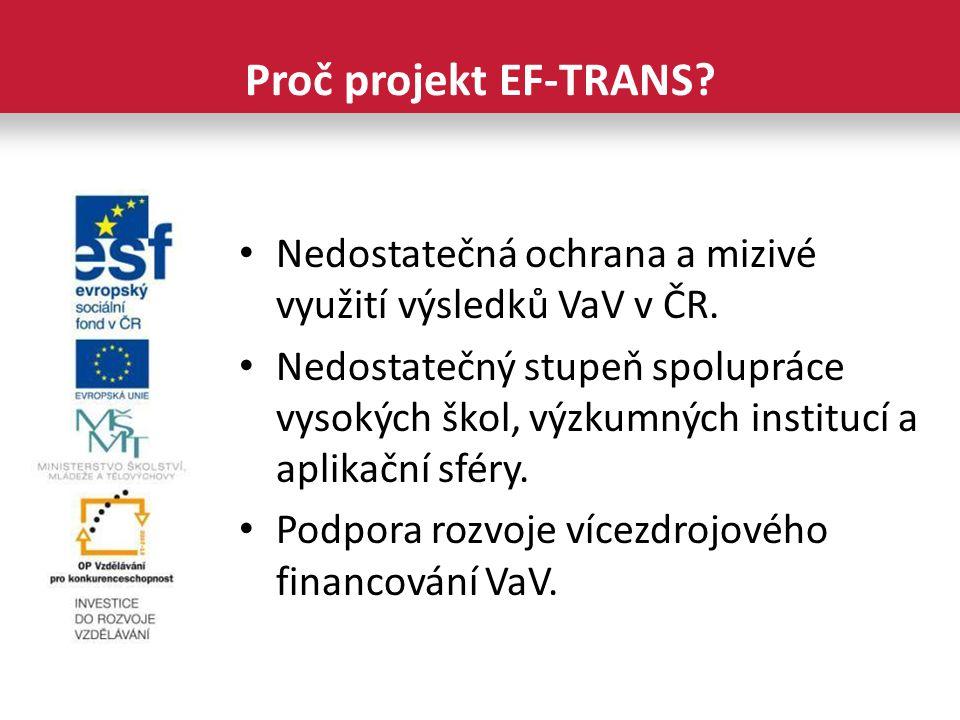 Nedostatečná ochrana a mizivé využití výsledků VaV v ČR.