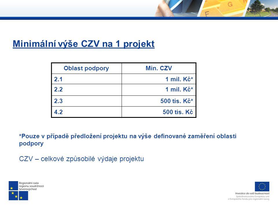 Minimální výše CZV na 1 projekt Oblast podporyMin.