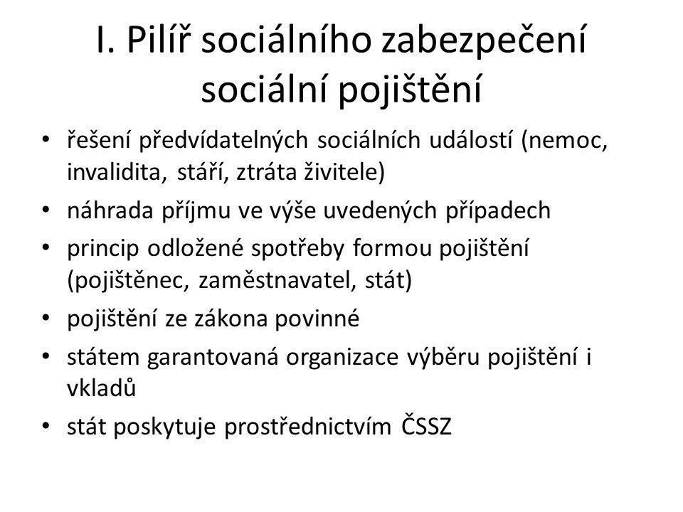 I. Pilíř sociálního zabezpečení sociální pojištění řešení předvídatelných sociálních událostí (nemoc, invalidita, stáří, ztráta živitele) náhrada příj