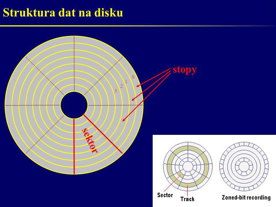3 Struktura dat na disku stopy sektor 0 1 2 3