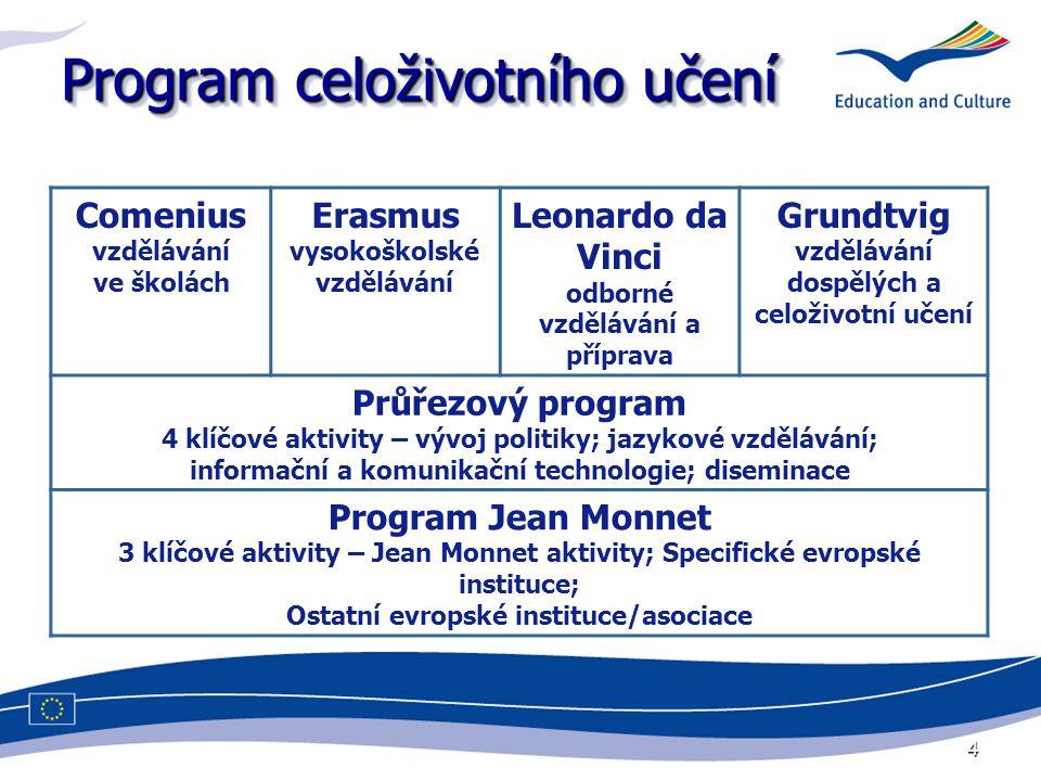 4 Program celoživotního učení Comenius vzdělávání ve školách Erasmus vysokoškolské vzdělávání Leonardo da Vinci odborné vzdělávání a příprava Grundtvi