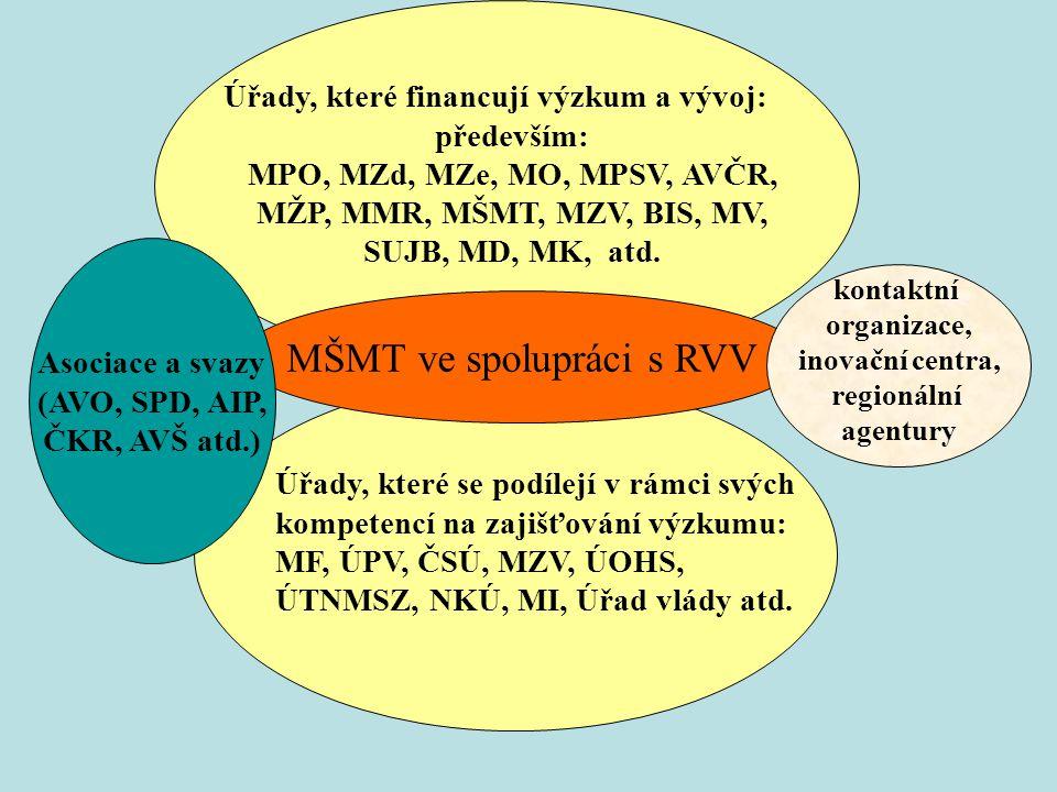 Průřezové priority NPV II určené Národní politikou VaV 2004 - 2008 lidské zdroje, mezinárodní spolupráce ve výzkumu, regionální aspekty výzkumu a vývoje, využití výsledků VaV v praxi, hodnocení výzkumu