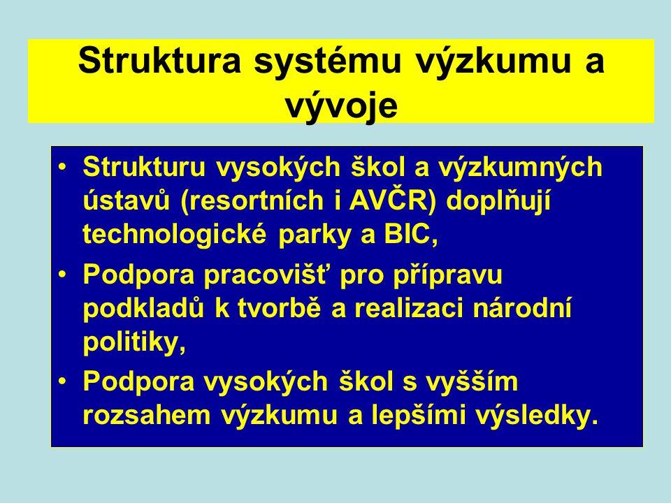 Struktura systému výzkumu a vývoje Strukturu vysokých škol a výzkumných ústavů (resortních i AVČR) doplňují technologické parky a BIC, Podpora pracovi