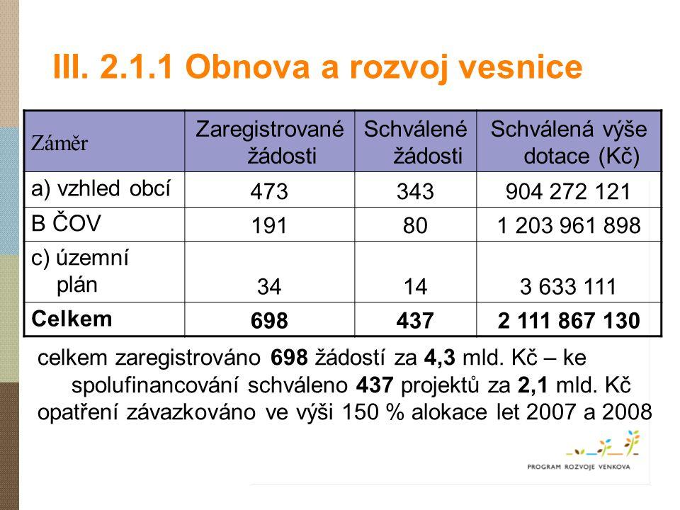 III. 2.1.1 Obnova a rozvoj vesnice celkem zaregistrováno 698 žádostí za 4,3 mld. Kč – ke spolufinancování schváleno 437 projektů za 2,1 mld. Kč opatře
