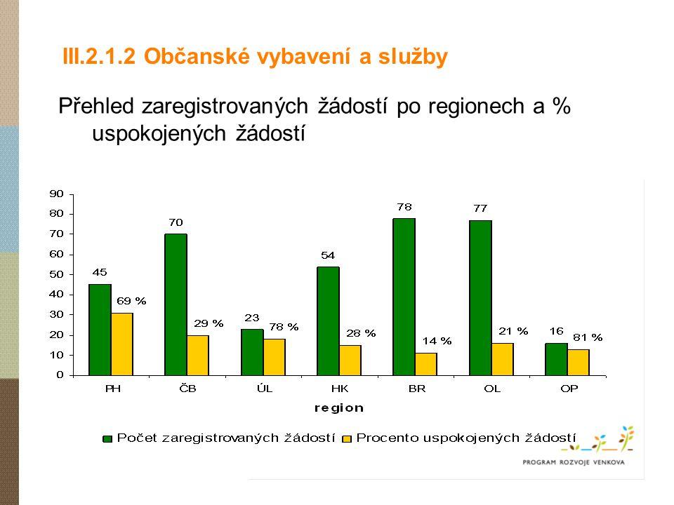 III.2.1.2 Občanské vybavení a služby Přehled zaregistrovaných žádostí po regionech a % uspokojených žádostí