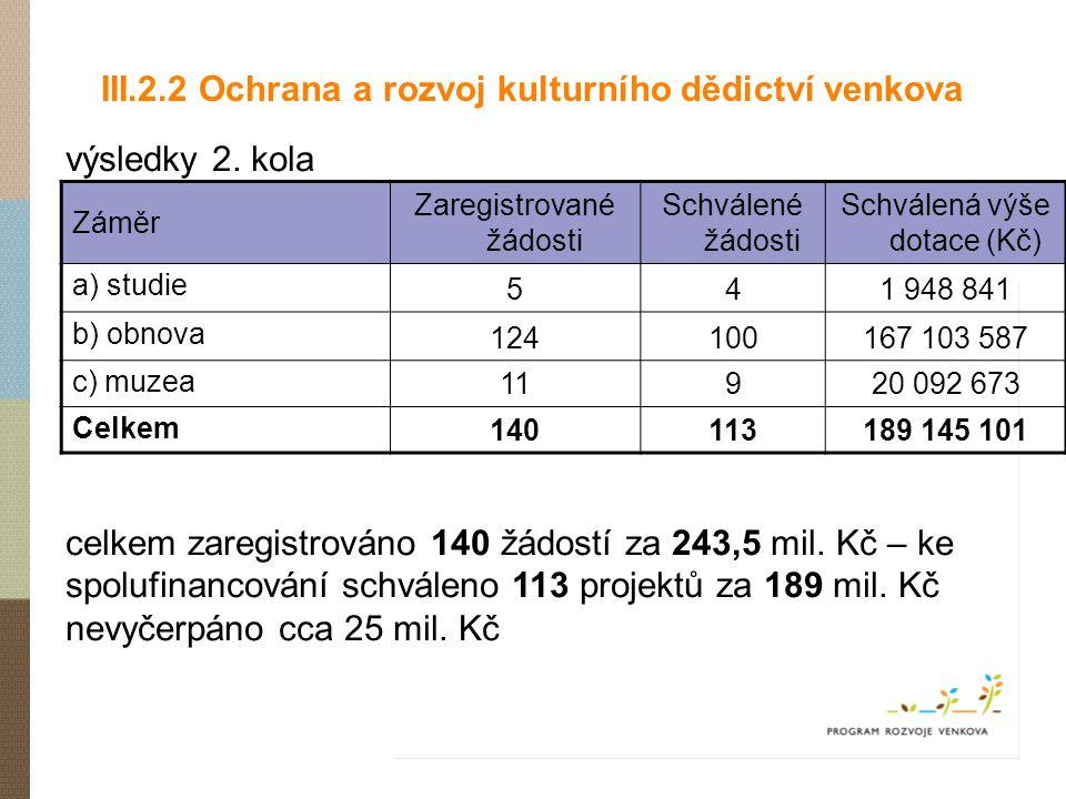 III.2.2 Ochrana a rozvoj kulturního dědictví venkova výsledky 2. kola celkem zaregistrováno 140 žádostí za 243,5 mil. Kč – ke spolufinancování schvále