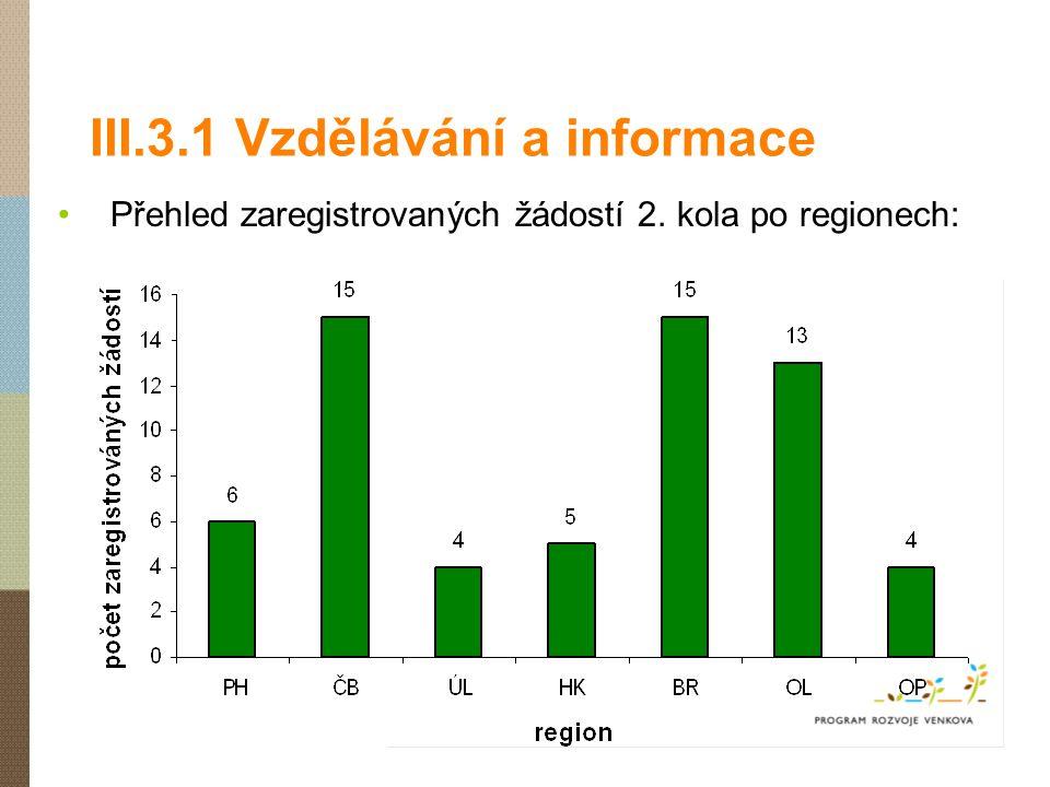 III.3.1 Vzdělávání a informace Přehled zaregistrovaných žádostí 2. kola po regionech: