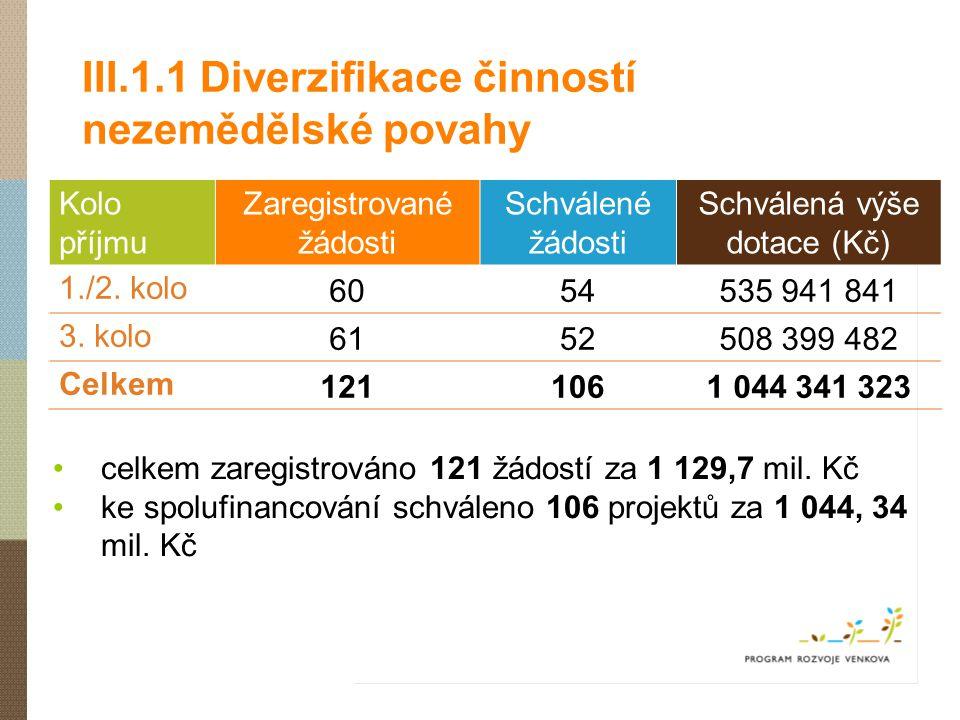 III.1.1 Diverzifikace činností nezemědělské povahy Kolo příjmu Zaregistrované žádosti Schválené žádosti Schválená výše dotace (Kč) 1./2. kolo6054535 9