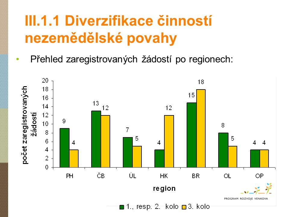 III.1.1 Diverzifikace činností nezemědělské povahy Přehled zaregistrovaných žádostí po regionech: