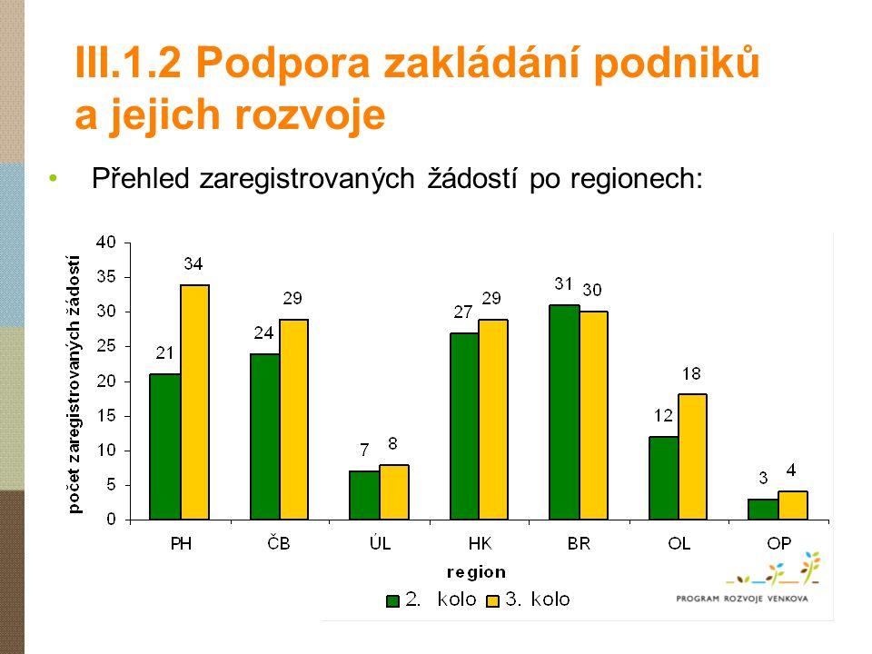 III.1.2 Podpora zakládání podniků a jejich rozvoje Přehled zaregistrovaných žádostí po regionech: