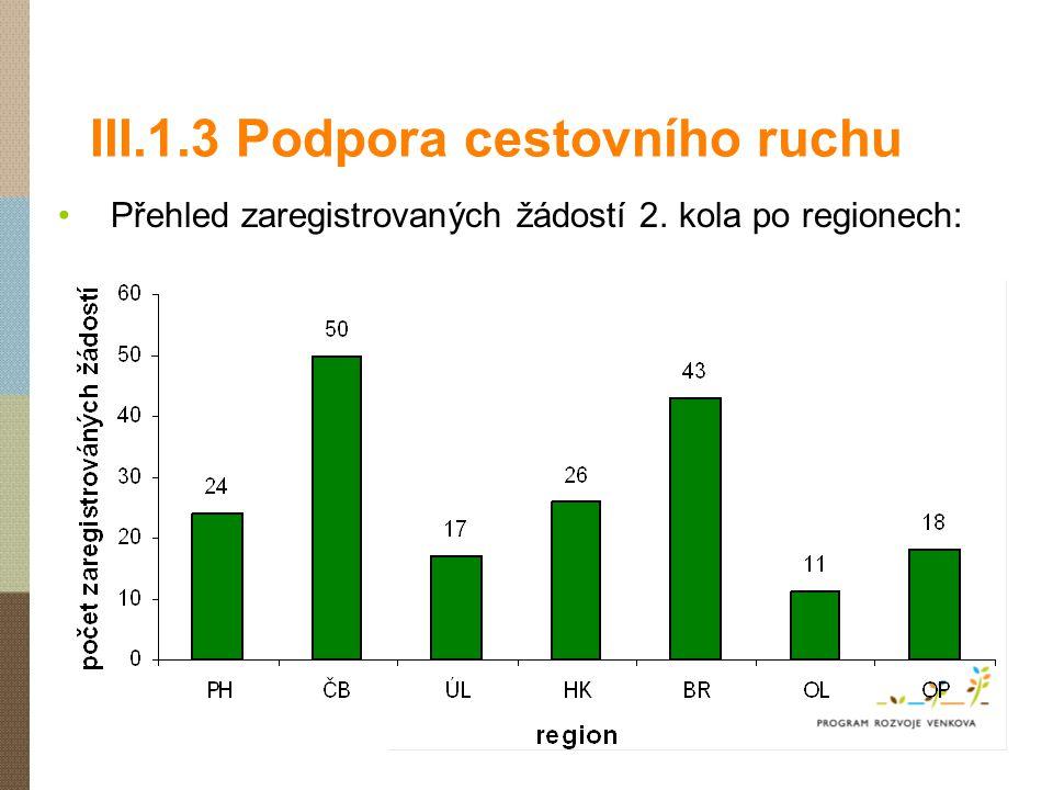 III.1.3 Podpora cestovního ruchu Přehled zaregistrovaných žádostí 2. kola po regionech: