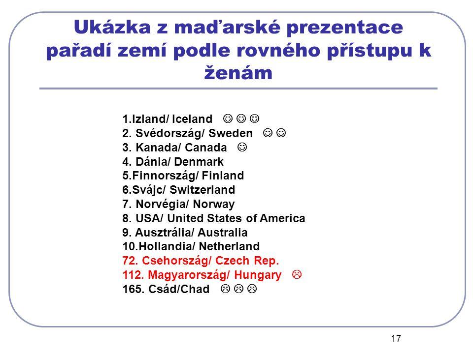 17 1.Izland/ Iceland 2. Svédország/ Sweden 3. Kanada/ Canada 4.